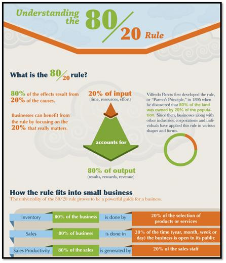80_20 Rule Infographic