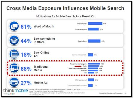 Cross Media Exposure_Mobile Search