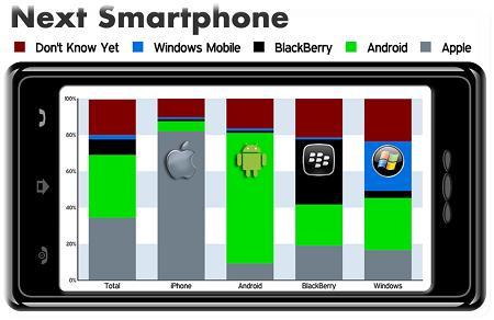 TS7 Next Smartphone