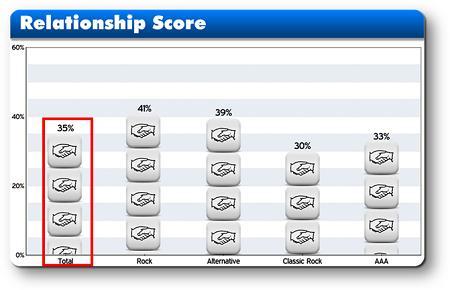 TS7 Relationship Score