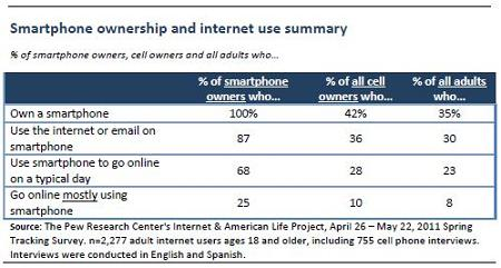 Smartphone Ownership_Internet Use