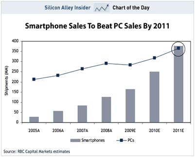 Smartphone Sales_PC Sales 2011