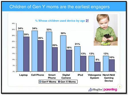 Device Use_Children