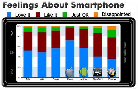 TS7 Smartphone Feelings