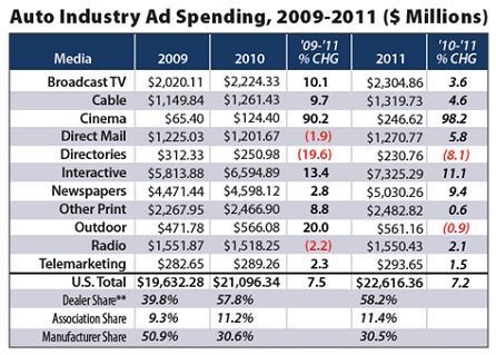 Auto Industry Ad Spending 2009-2011