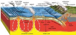 Tectonic_plates_250