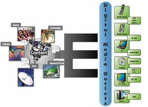 Integration_digital