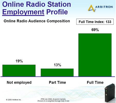 Arbitron_online_radio_employment_pr