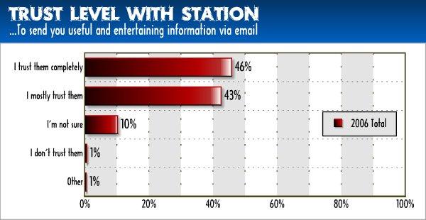 Email_trust_600