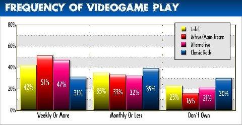 Videogameplay